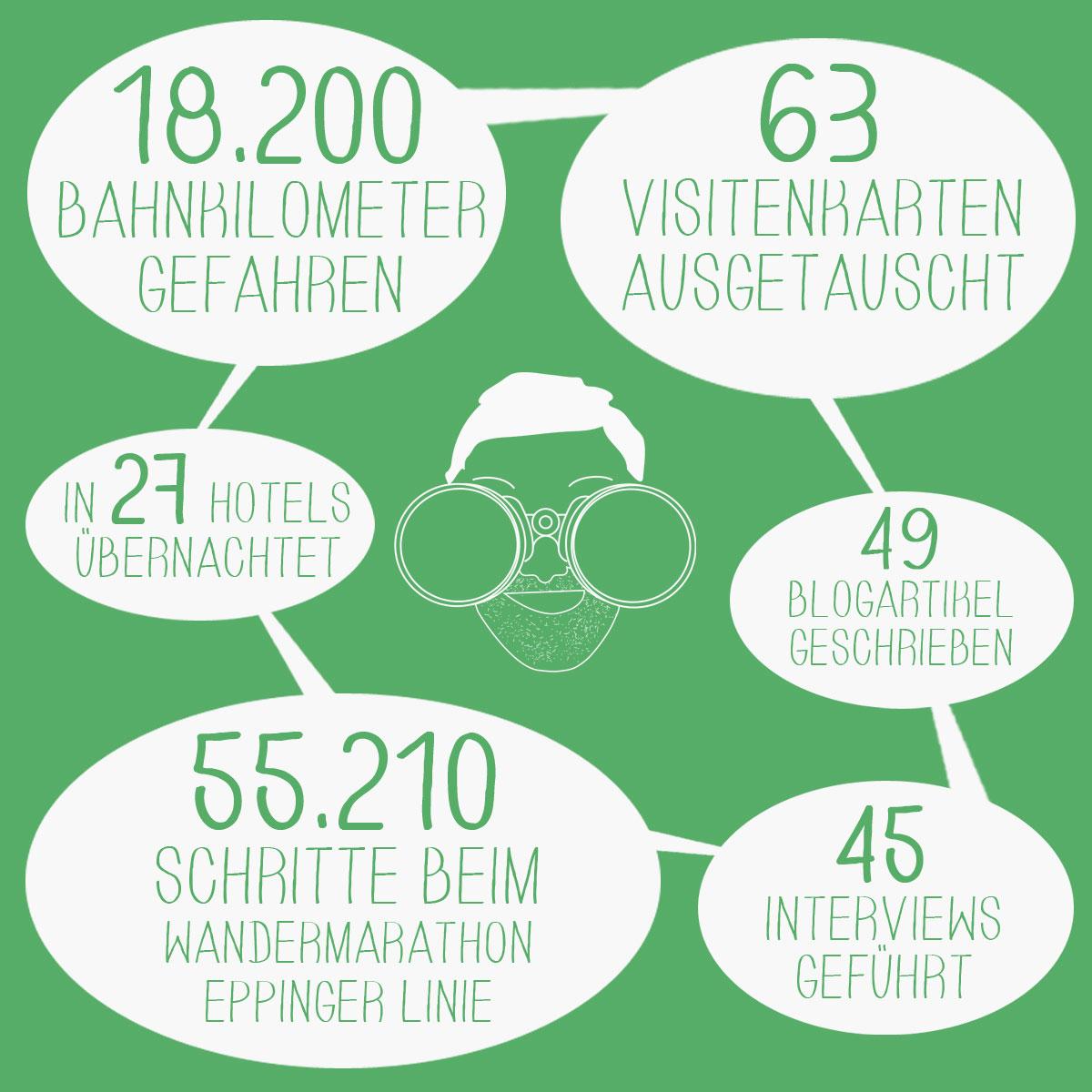Reisebilanz vom Deutschland Reiseblog Deutschlandjäger